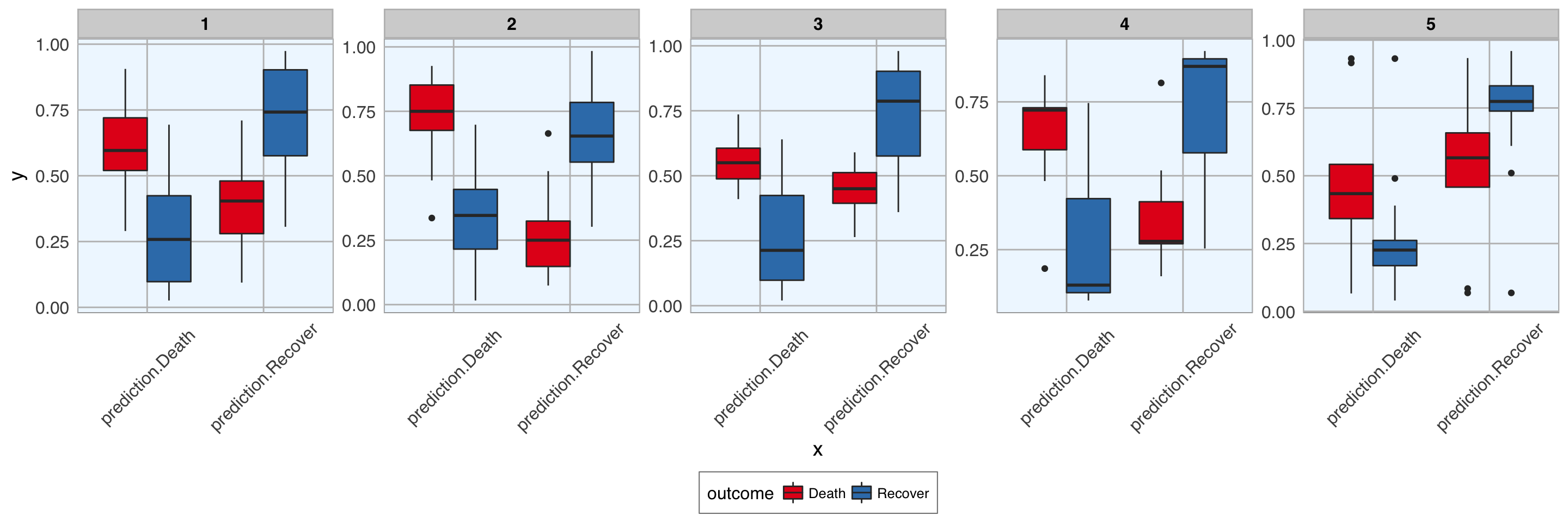 Update: Can we predict flu outcome with Machine Learning in R?