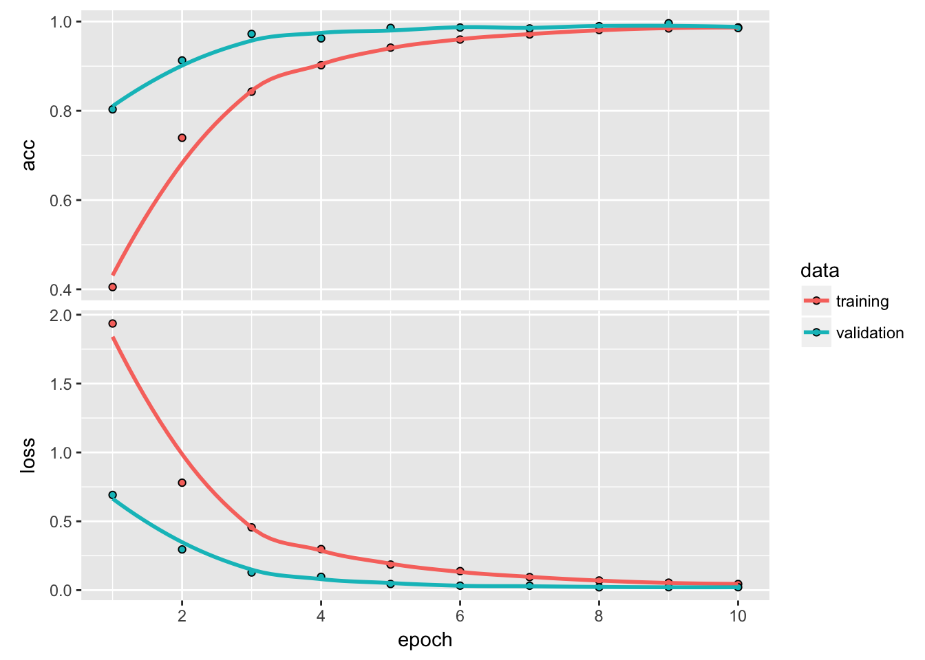 It's that easy! Image classification with keras in roughly