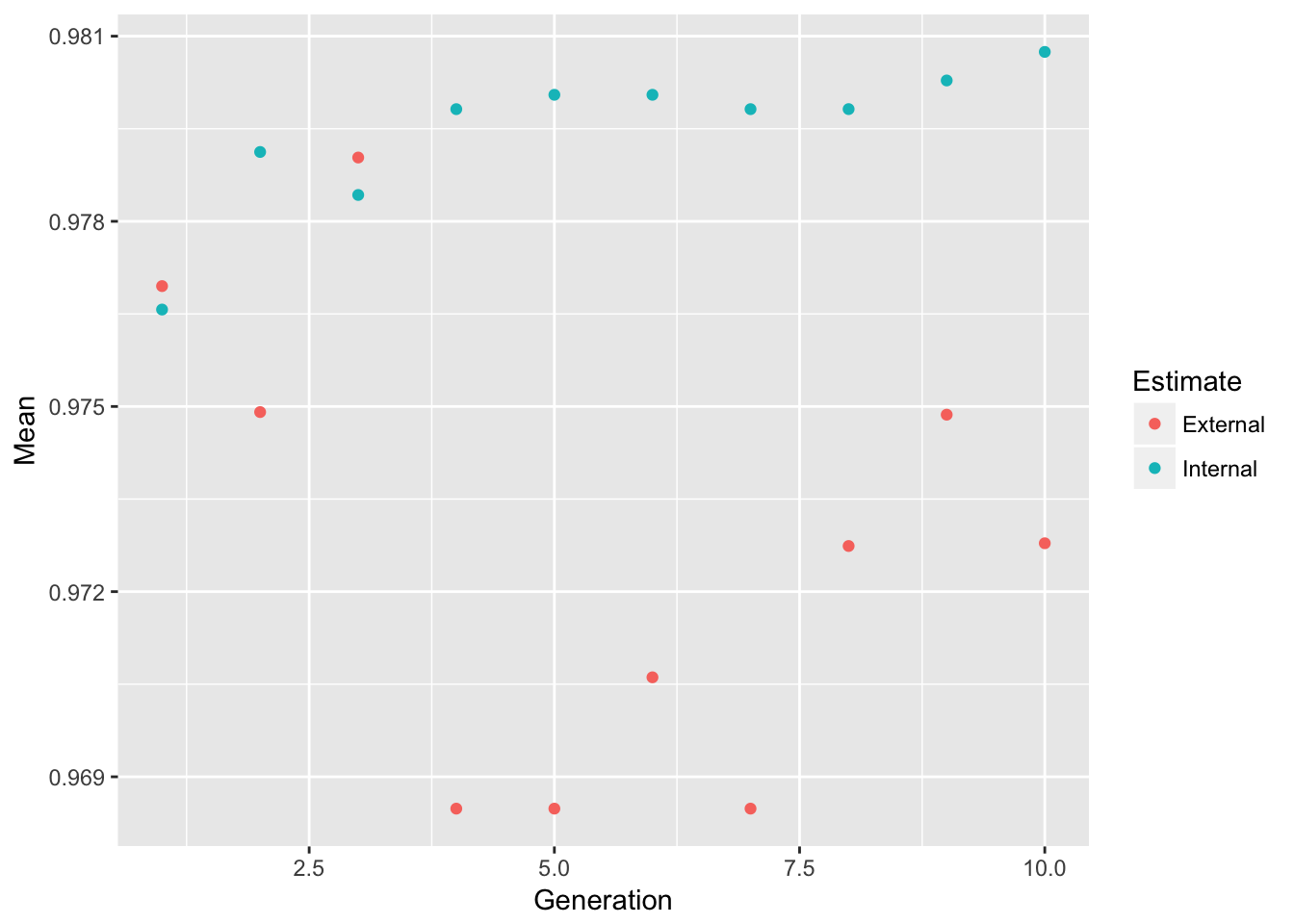 Code for Workshop: Introduction to Machine Learning with R