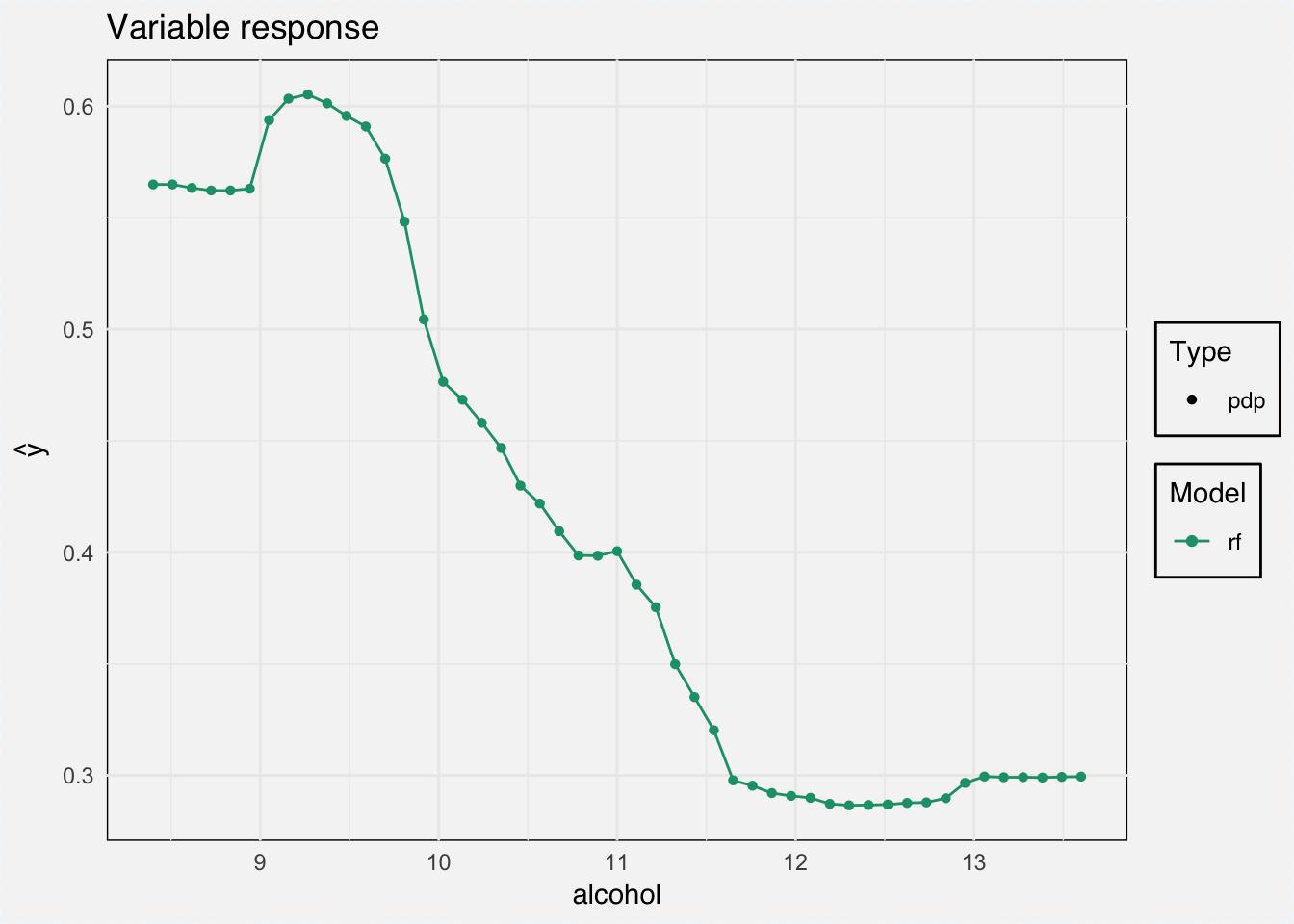 Explaining Black-Box Machine Learning Models - Code Part 1: tabular