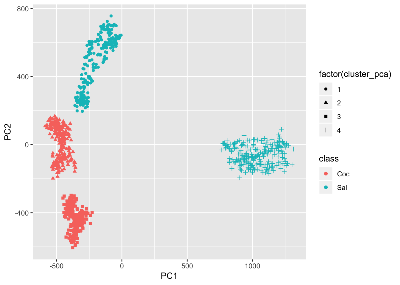 Image clustering with Keras and k-Means